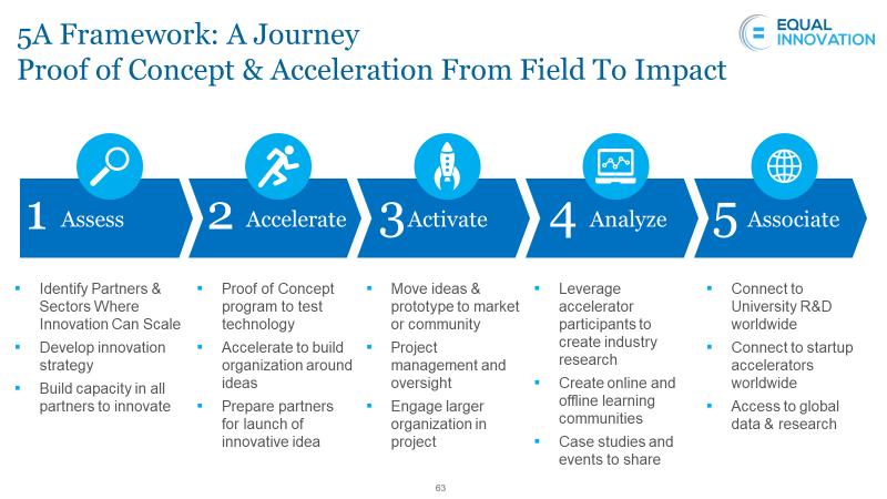 5A Framework Journey