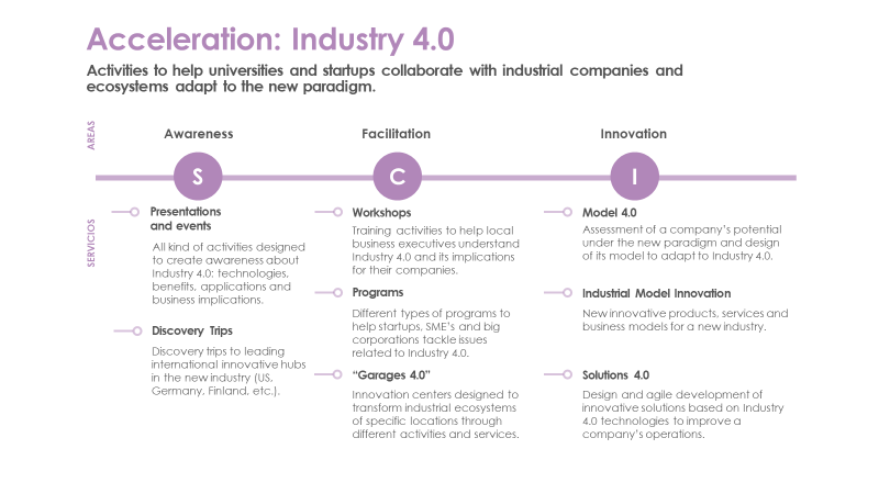 Acceleration Industry 4