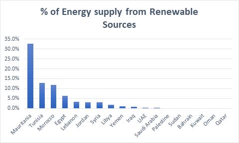 Energy Supply Renewable