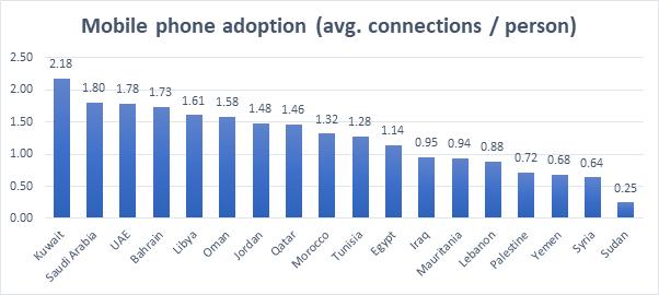 Mobile Phone Adaption