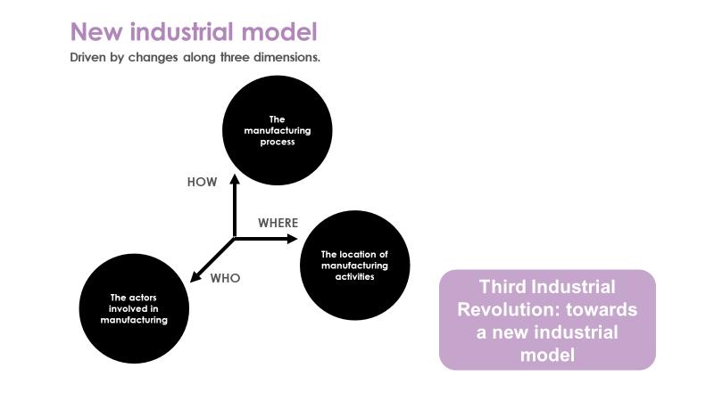New Industrial Model