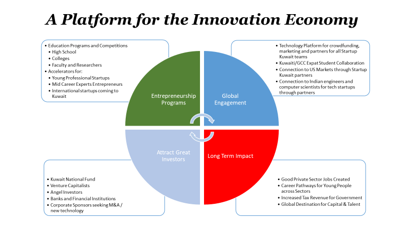 Platform for Innovation Economy