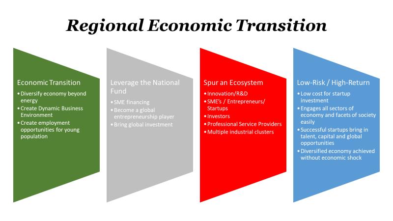 Regional Economic Transition