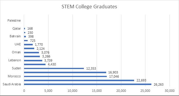 STEM College Graduates