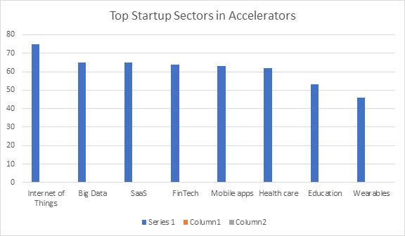 Top Startup Sectors